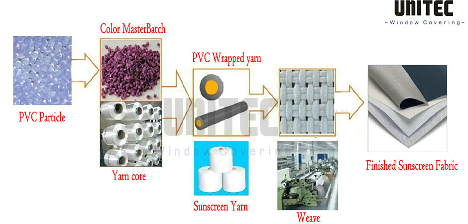 solar screen roller shades fabric Production process